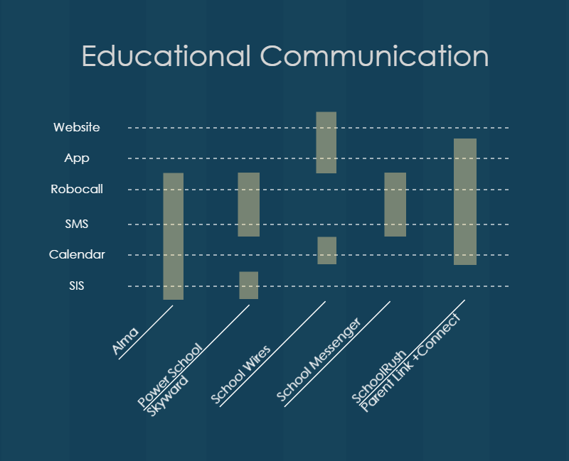 Educational Communication