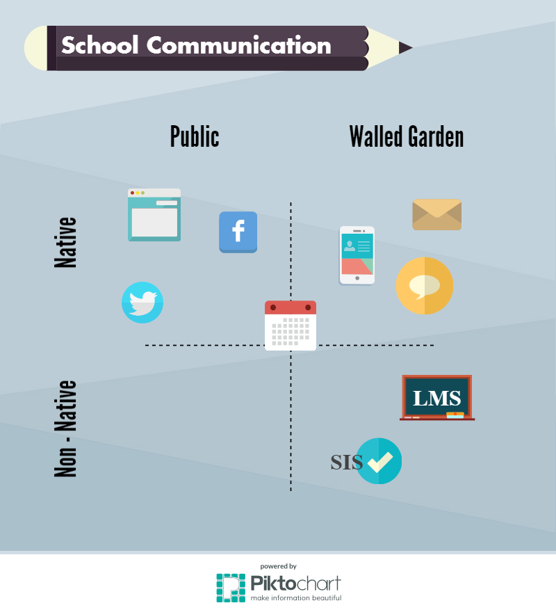 SchoolCommunicationMatrix
